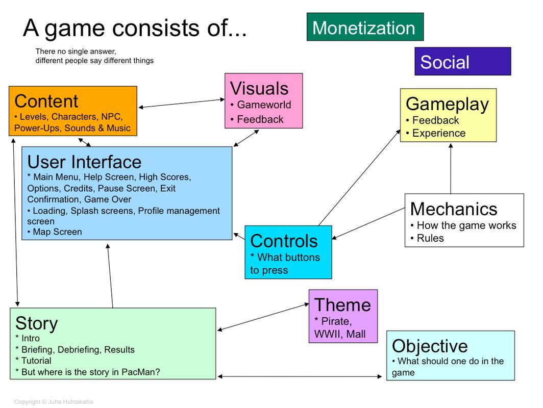 componens_of_a_game_juha_huhtakallio_game_design.jpg