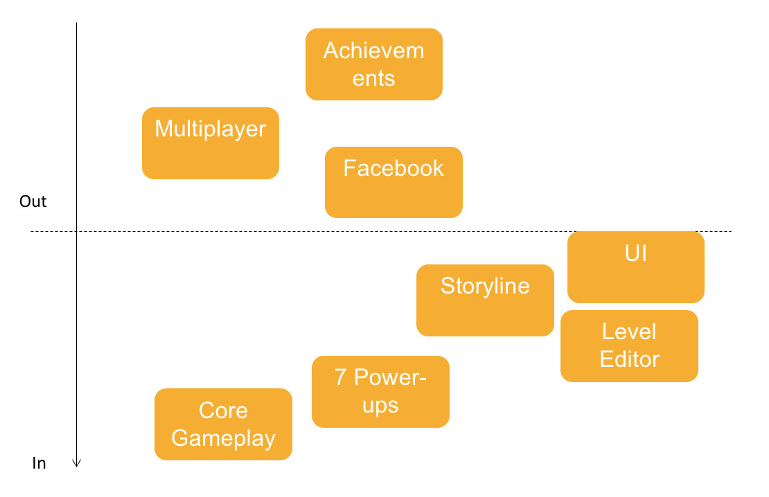 game_production_priorities.jpg