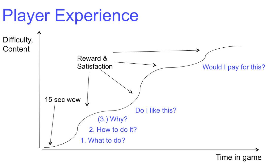 learning_curve_game_design_school.jpg